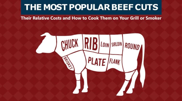 The most popular beef cuts, written above an image of a cow showing all primals.