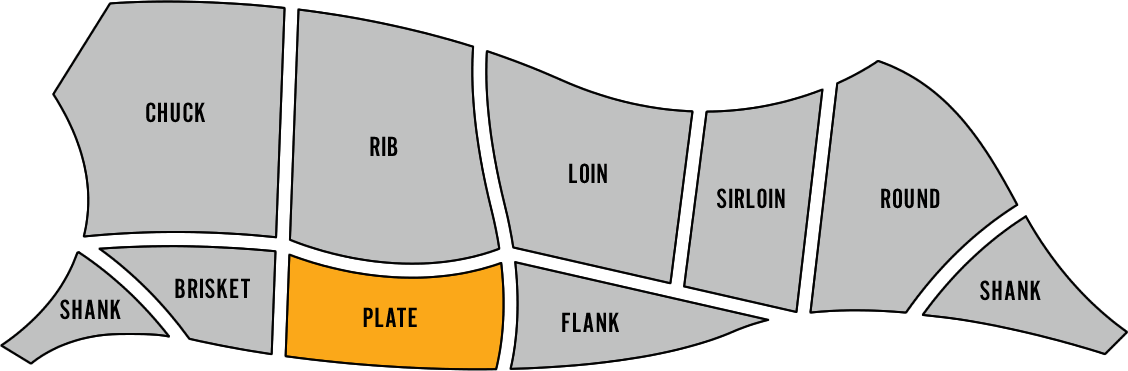 Diagram of inside skirt steaks position on a cow
