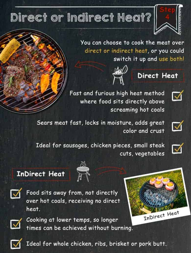 Graphic showing the difference between direct and indirect heat grilling