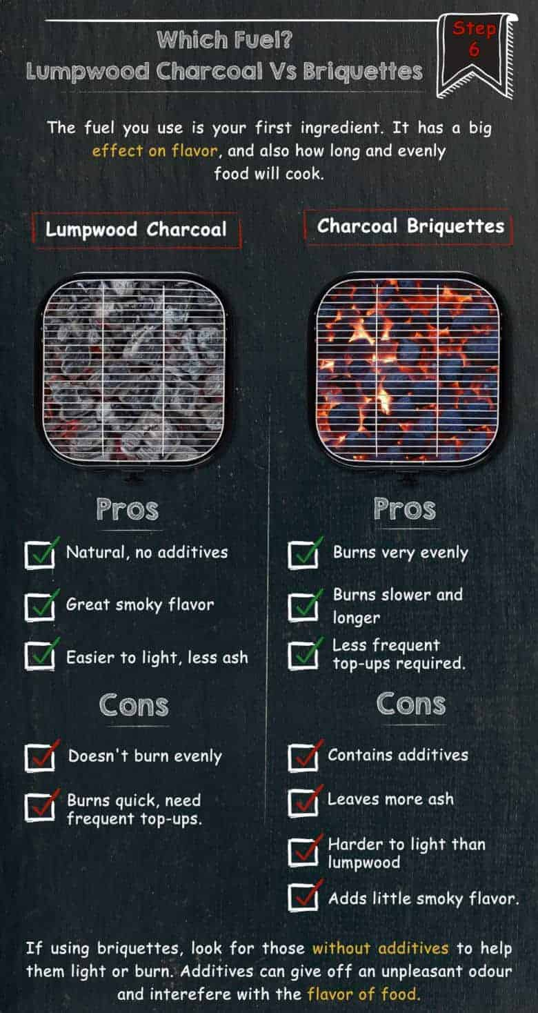 Graphic showing the pros and cons of lump charcoal vs briquettes