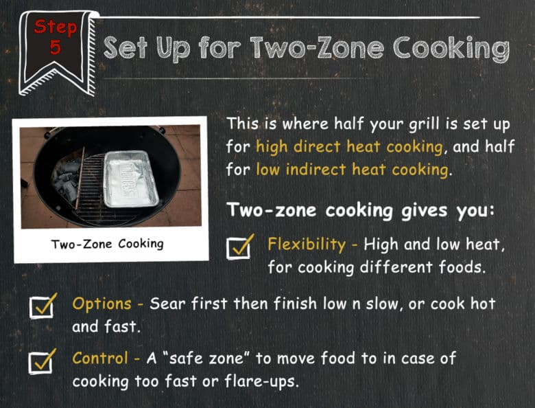 Graphic with two-zone cooking written instructions