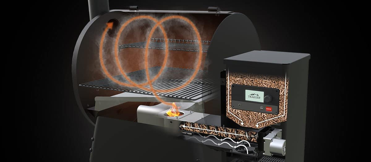 A cutaway diagram showing how a pellet grill works