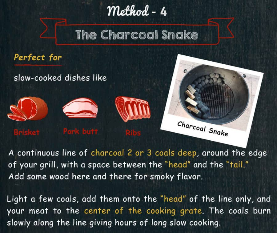 Text image with instructions for using a charcoal snake