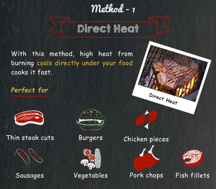 Text image detailing direct heat grilling method