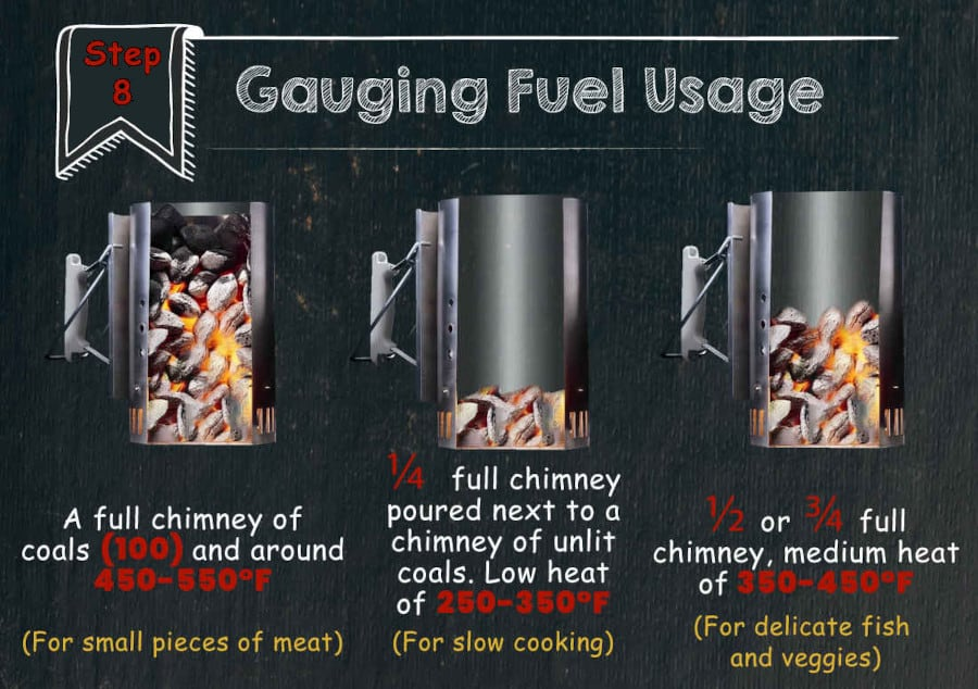 Graphic of 3 charcoal chimneys with different amount of fuel in each