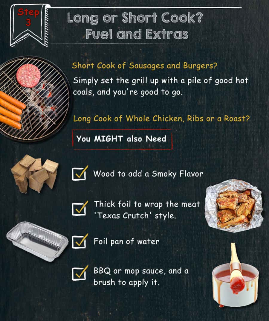 Infographic section describing tools needed for grilling