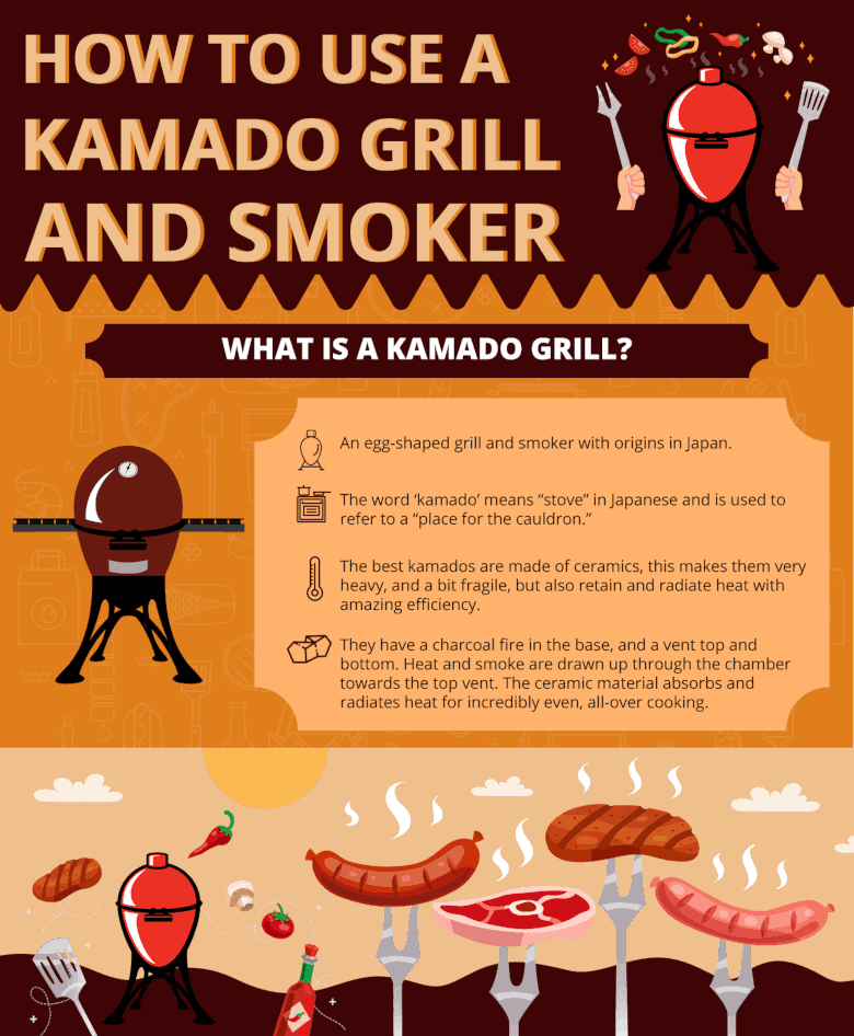Graphic with text saying how to use a kamado grill