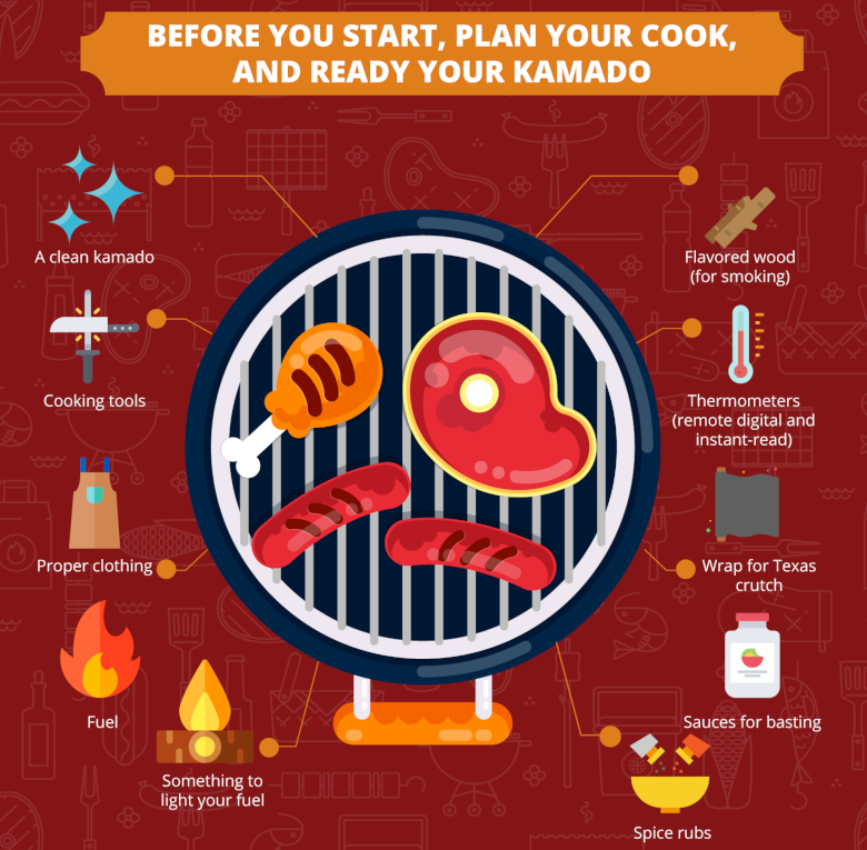 Graphic showing how to plan your kamado cook before starting