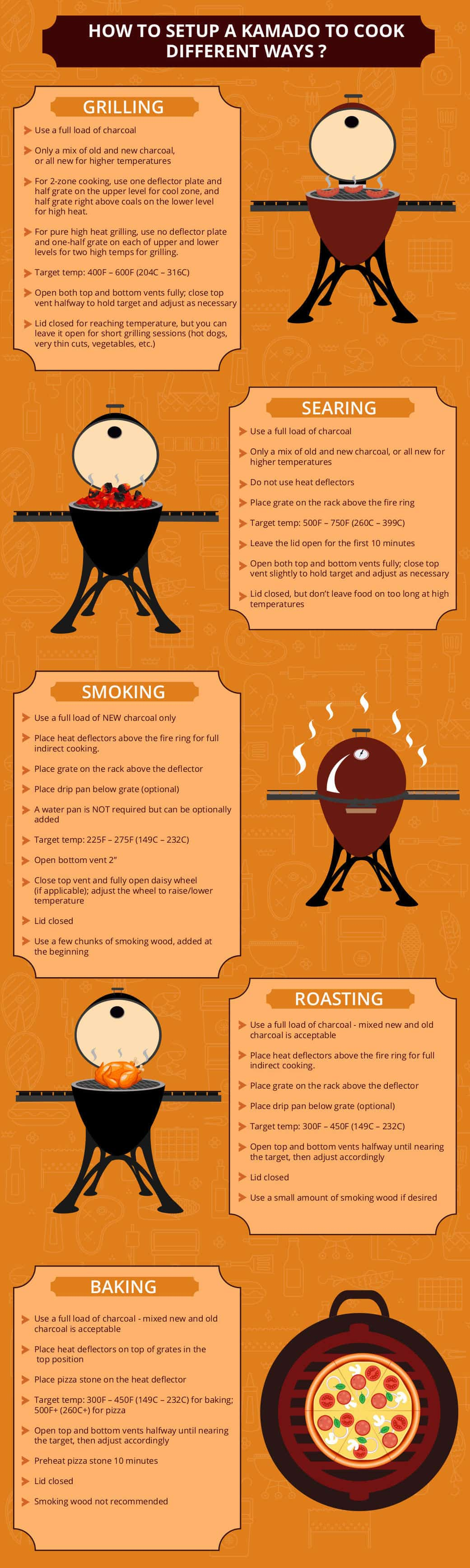 Graphic of different ways to cook on a kamado