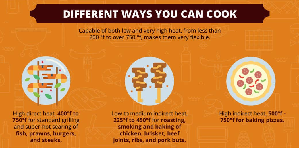 Graphic detailing different ways to cook on a kamado