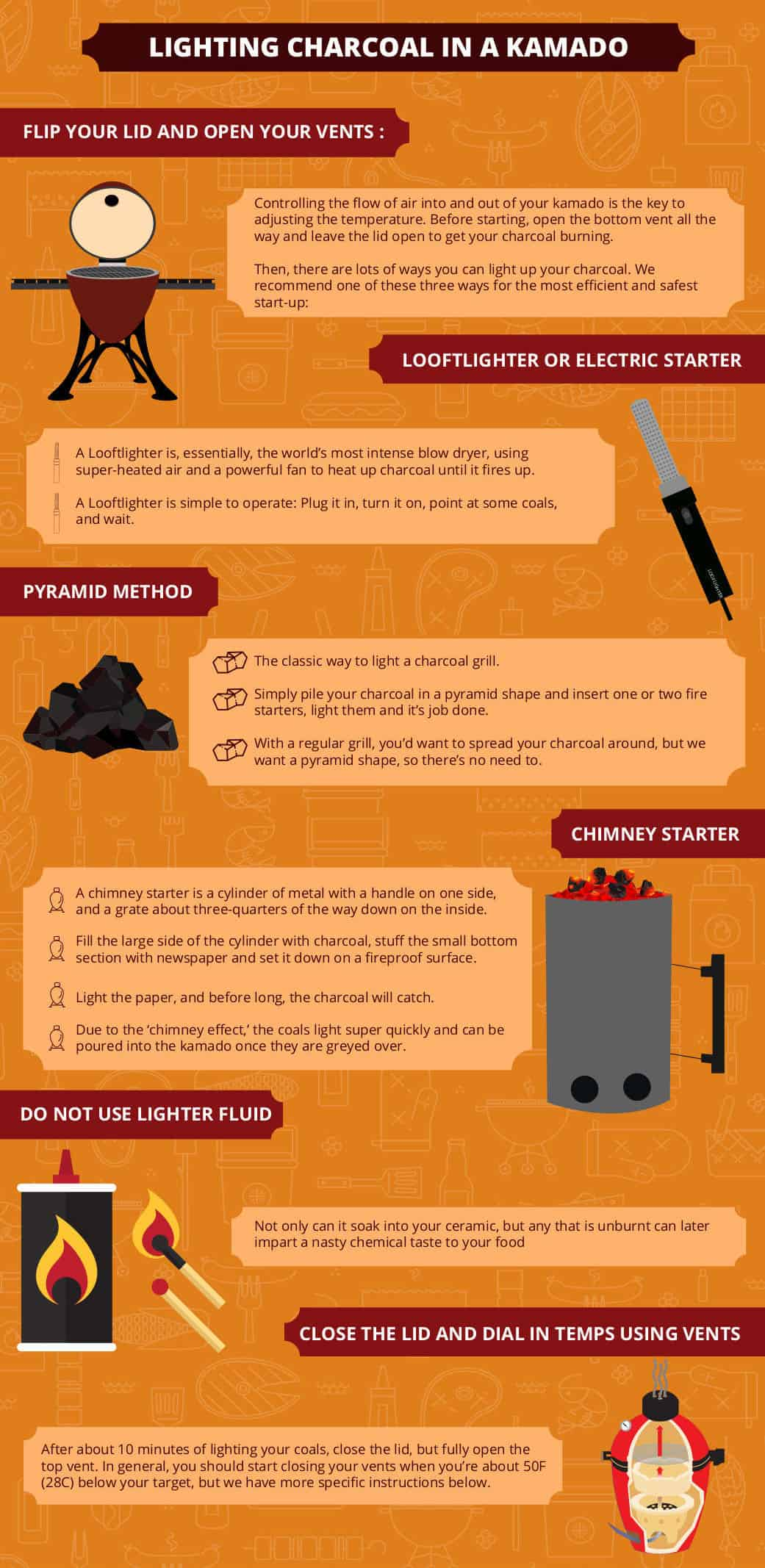 Text graphic detailing ways to light charcoal in a kamado