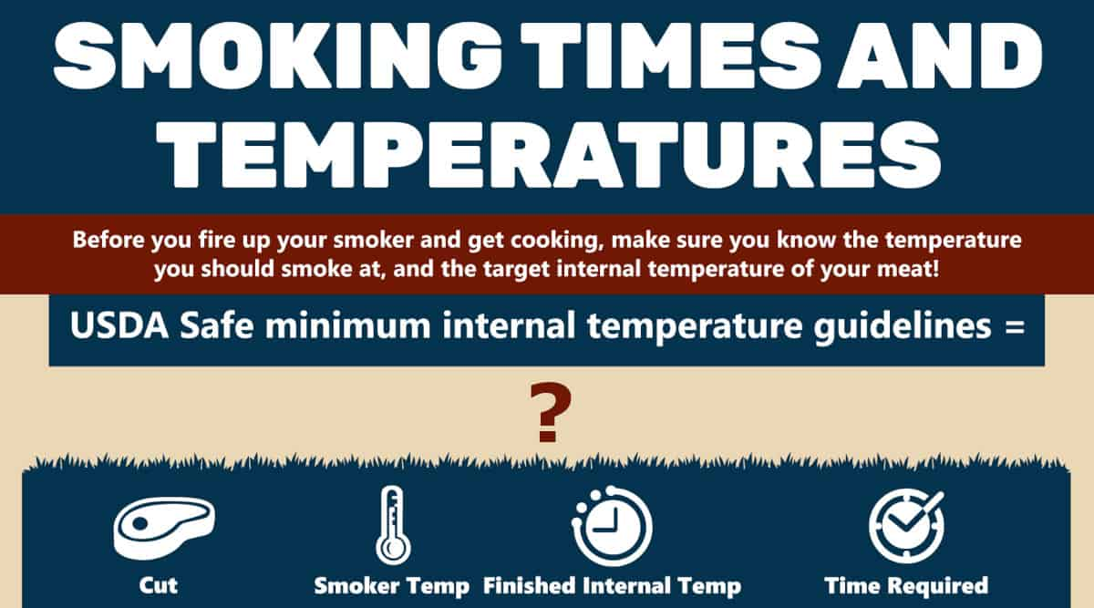 Smoking times and temperatures graphic as a featured image