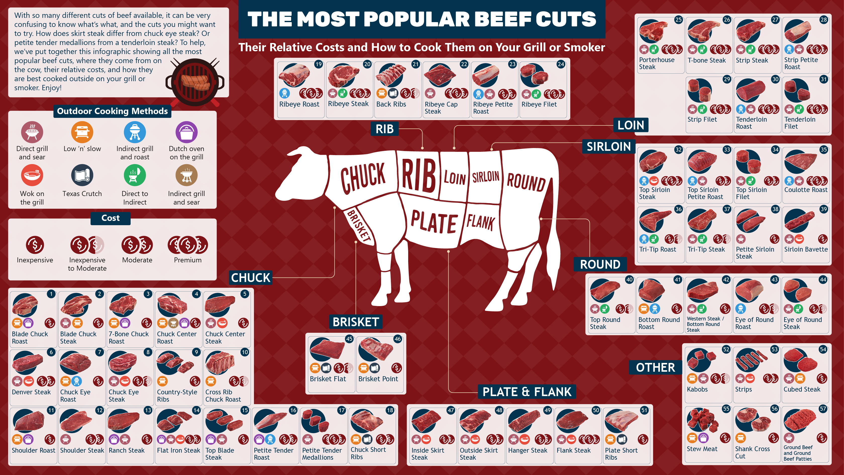 Beef cuts diagram, showing all cuts, where from on the cow and more