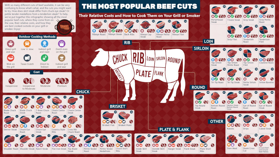 beef cut chart showing every cut of beef and where it is on a cow